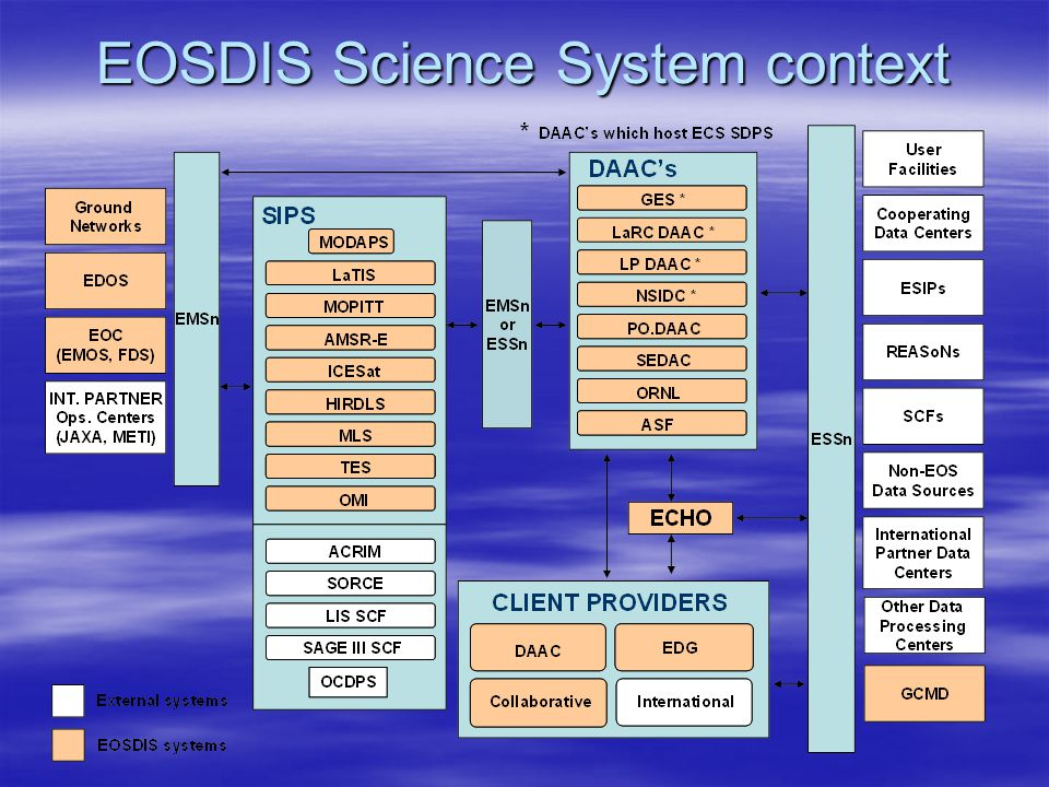 EOSDIS Science System context