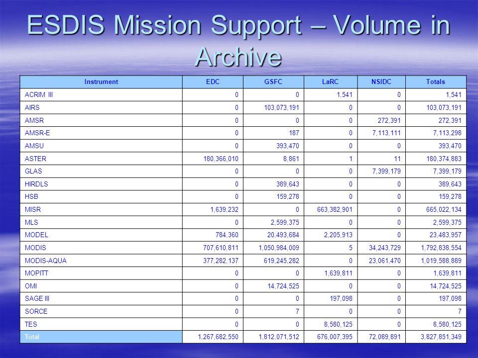 ESDIS Mission Support – Volume in Archive InstrumentEDCGSFCLaRCNSIDCTotals ACRIM III001,5410 AIRS0103,073,19100 AMSR000272,391 AMSR-E018707,113,1117,113,298 AMSU0393,47000 ASTER180,366,0108,861111180,374,883 GLAS0007,399,179 HIRDLS0389,64300 HSB0159,27800 MISR1,639,2320663,382,9010665,022,134 MLS02,599,37500 MODEL784,36020,493,6842,205,913023,483,957 MODIS707,610,8111,050,984,009534,243,7291,792,838,554 MODIS-AQUA377,282,137619,245,282023,061,4701,019,588,889 MOPITT001,639,8110 OMI014,724,52500 SAGE III00197,0980 SORCE07007 TES008,580,1250 Total1,267,682,5501,812,071,512676,007,39572,089,8913,827,851,349