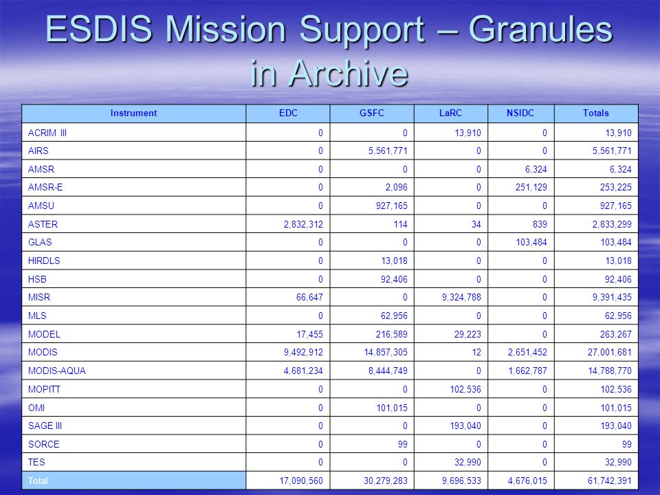 ESDIS Mission Support – Granules in Archive InstrumentEDCGSFCLaRCNSIDCTotals ACRIM III0013,9100 AIRS05,561,77100 AMSR0006,324 AMSR-E02,0960251,129253,225 AMSU0927,16500 ASTER2,832,312114348392,833,299 GLAS000103,484 HIRDLS013,01800 HSB092,40600 MISR66,64709,324,78809,391,435 MLS062,95600 MODEL17,455216,58929,2230263,267 MODIS9,492,91214,857,305122,651,45227,001,681 MODIS-AQUA4,681,2348,444,74901,662,78714,788,770 MOPITT00102,5360 OMI0101,01500 SAGE III00193,0400 SORCE09900 TES0032,9900 Total17,090,56030,279,2839,696,5334,676,01561,742,391