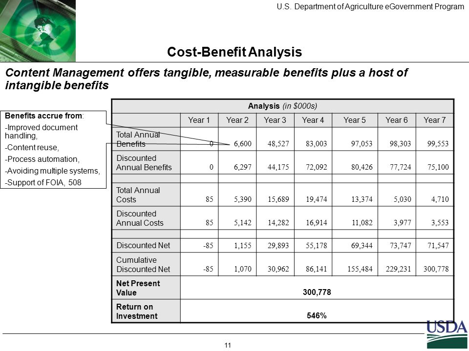 U.S. Department of Agriculture eGovernment Program 11 Cost-Benefit Analysis Content Management offers tangible, measurable benefits plus a host of int