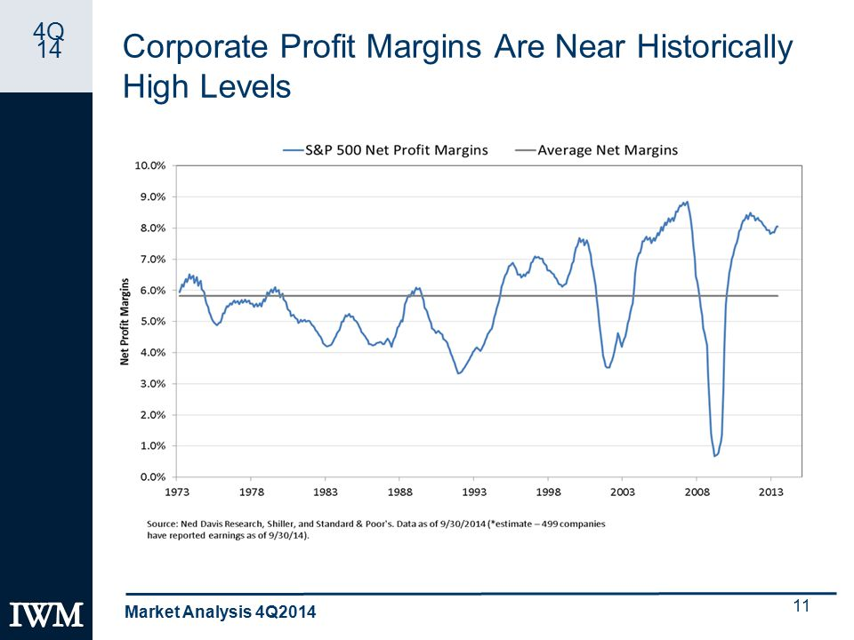 4Q 14 Corporate Profit Margins Are Near Historically High Levels 11 Market Analysis 4Q2014