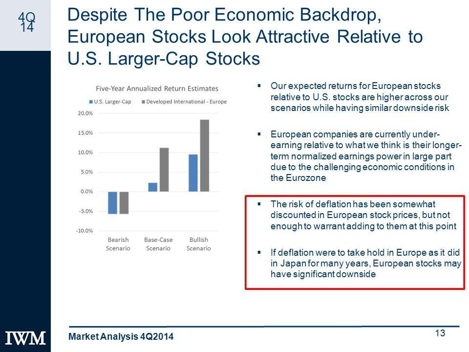 4Q 14 Despite The Poor Economic Backdrop, European Stocks Look Attractive Relative to U.S.