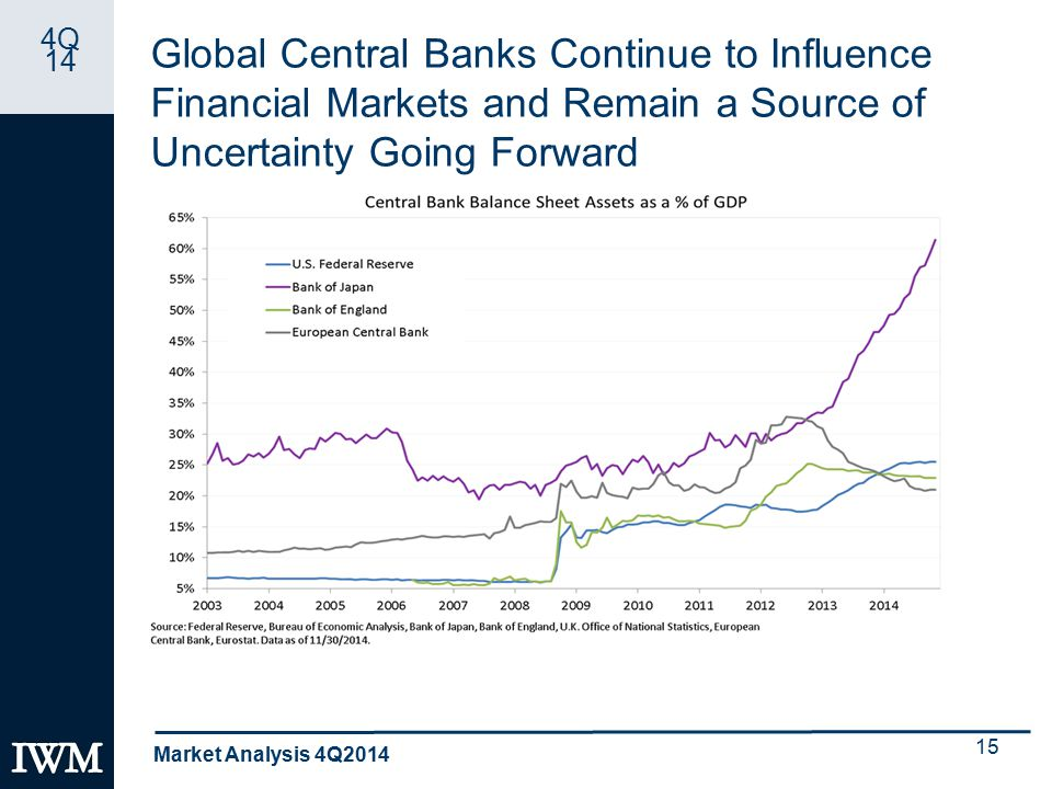 4Q 14 Global Central Banks Continue to Influence Financial Markets and Remain a Source of Uncertainty Going Forward Market Analysis 4Q2014 15