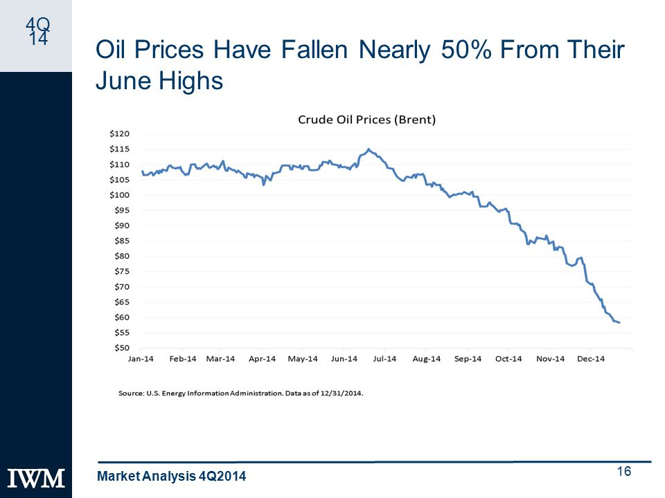 4Q 14 Oil Prices Have Fallen Nearly 50% From Their June Highs Market Analysis 4Q2014 16