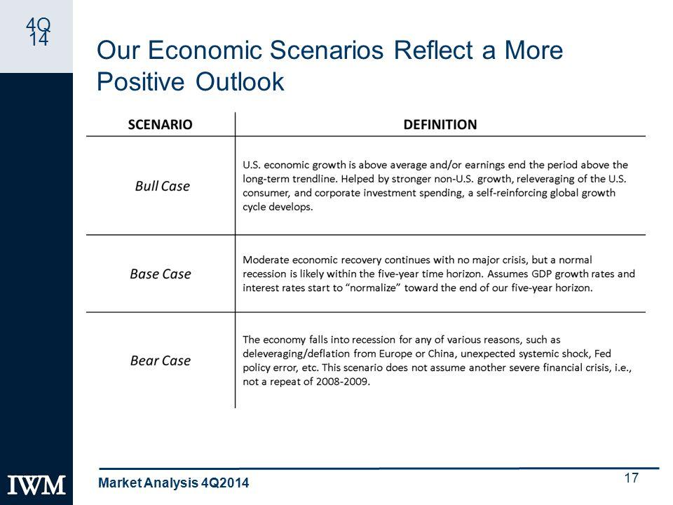 4Q 14 Our Economic Scenarios Reflect a More Positive Outlook Market Analysis 4Q2014 17