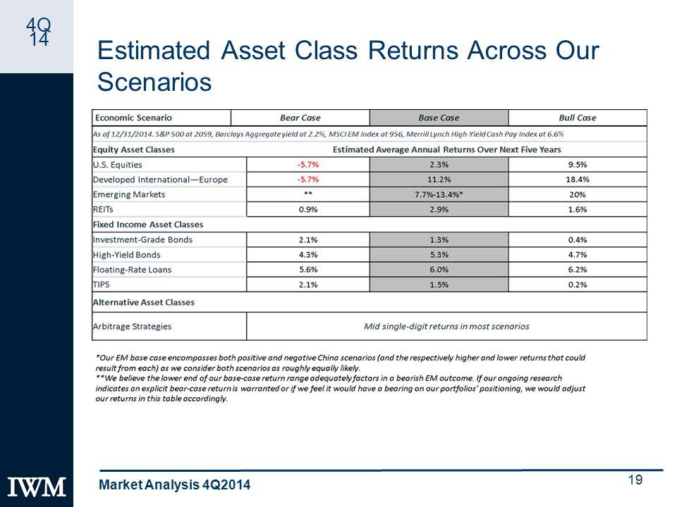 4Q 14 Estimated Asset Class Returns Across Our Scenarios Market Analysis 4Q2014 19