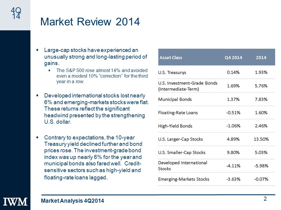 4Q 14 Market Review 2014  Large-cap stocks have experienced an unusually strong and long-lasting period of gains.