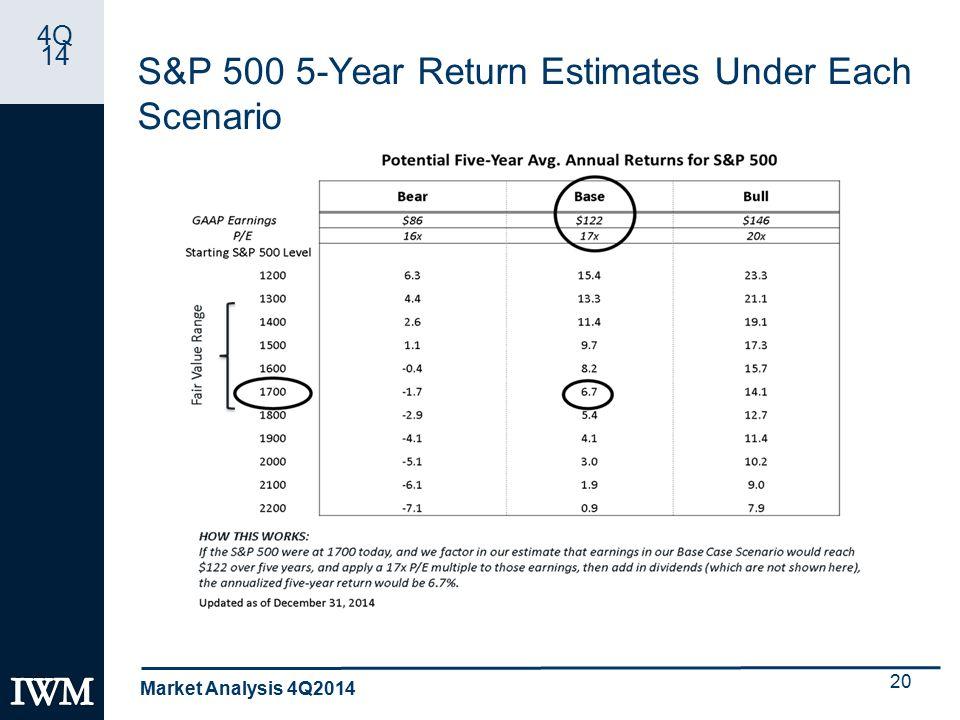 4Q 14 S&P 500 5-Year Return Estimates Under Each Scenario Market Analysis 4Q2014 20
