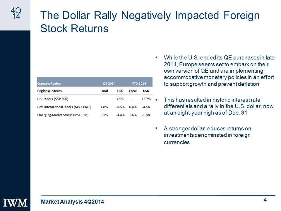 4Q 14 The Dollar Rally Negatively Impacted Foreign Stock Returns  While the U.S.