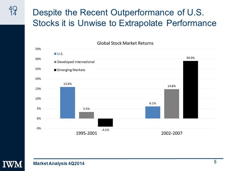 4Q 14 Despite the Recent Outperformance of U.S.
