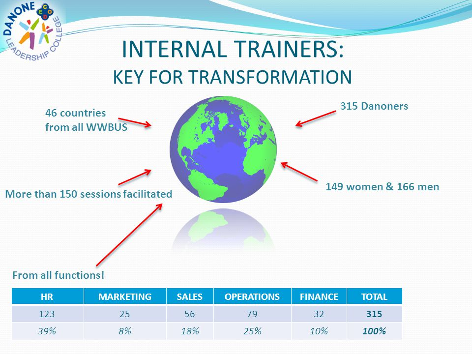 INTERNAL TRAINERS: KEY FOR TRANSFORMATION 46 countries from all WWBUS From all functions! 315 Danoners 149 women & 166 men More than 150 sessions faci