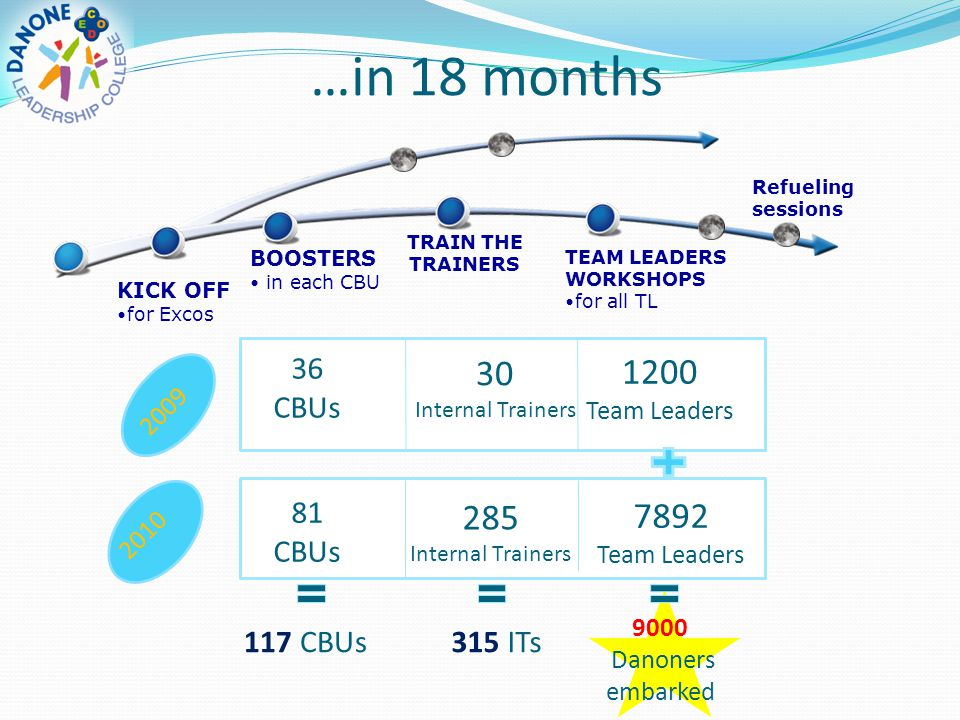 …in 18 months KICK OFF for Excos BOOSTERS in each CBU TRAIN THE TRAINERS TEAM LEADERS WORKSHOPS for all TL 2009 2010 7892 Team Leaders 1200 Team Leade