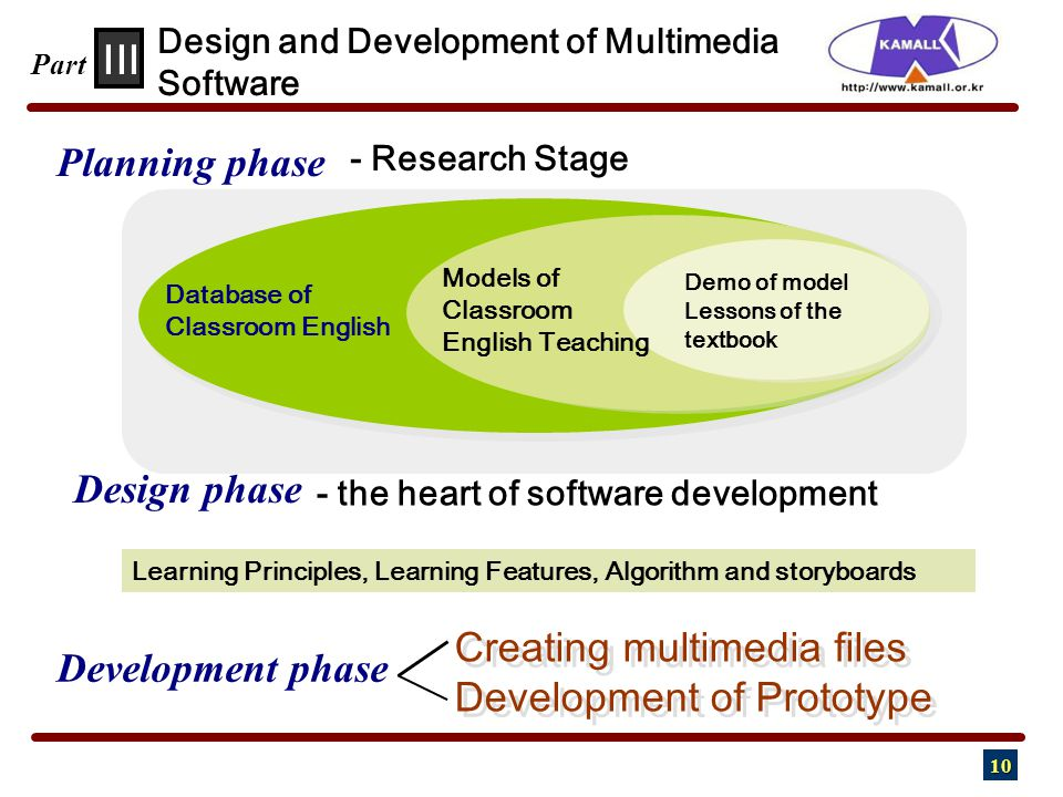 10 Planning phase - the heart of software development Database of Classroom English Demo of model Lessons of the textbook Models of Classroom English Teaching Creating multimedia files Development of Prototype Creating multimedia files Development of Prototype Design phase Development phase III Design and Development of Multimedia Software Part Learning Principles, Learning Features, Algorithm and storyboards - Research Stage