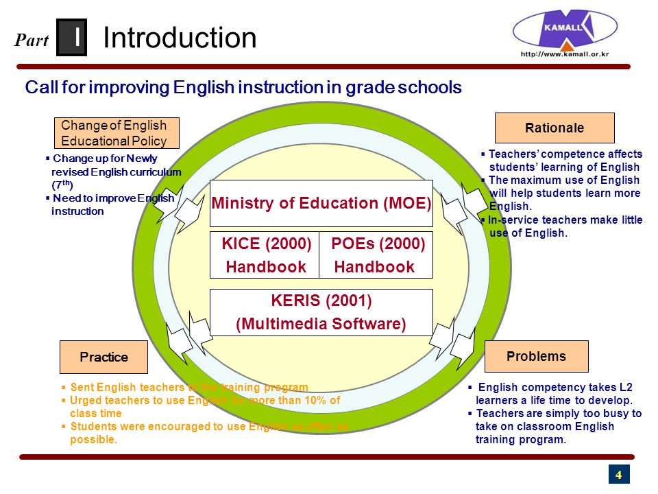 4 KERIS (2001) (Multimedia Software) KICE (2000) POEs (2000) Handbook Handbook Ministry of Education (MOE) Change of English Educational Policy  Change up for Newly revised English curriculum (7 th )  Need to improve English instruction Practice Rationale Problems  English competency takes L2 learners a life time to develop.