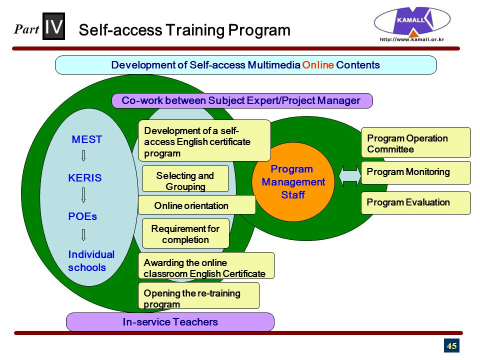 45 Program Operation Committee Program Monitoring Program Evaluation Program Management Staff Development of a self- access English certificate progra