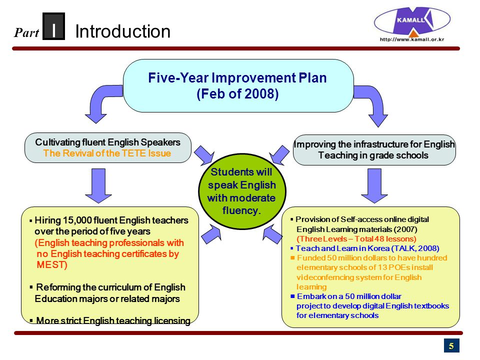 5 I Part Five-Year Improvement Plan (Feb of 2008) Cultivating fluent English Speakers The Revival of the TETE Issue  Hiring 15,000 fluent English teachers over the period of five years (English teaching professionals with no English teaching certificates by MEST)  Reforming the curriculum of English Education majors or related majors  More strict English teaching licensing Improving the infrastructure for English Teaching in grade schools  Provision of Self-access online digital English Learning materials (2007) (Three Levels – Total 48 lessons)  Teach and Learn in Korea (TALK, 2008) ■ Funded 50 million dollars to have hundred elementary schools of 13 POEs install videconferncing system for English learning ■ Embark on a 50 million dollar project to develop digital English textbooks for elementary schools Students will speak English with moderate fluency.