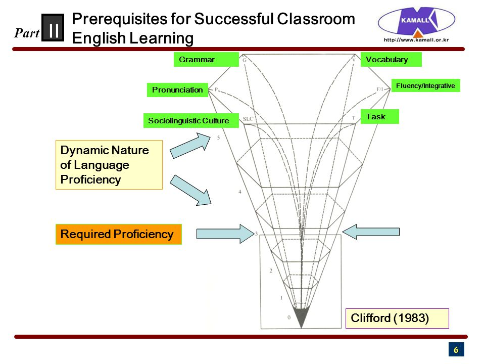 6 II Part Prerequisites for Successful Classroom English Learning Dynamic Nature of Language Proficiency Required Proficiency Fluency/Integrative Vocabulary Pronunciation Grammar Task Sociolinguistic Culture Clifford (1983)