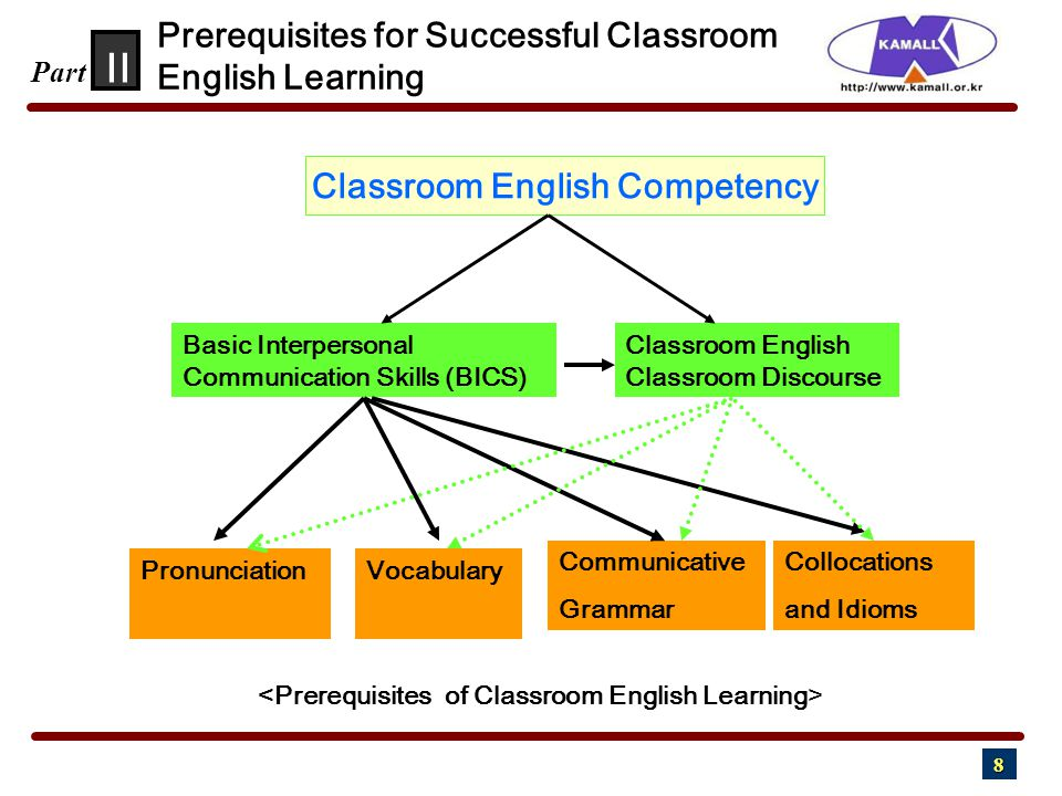 8 Prerequisites for Successful Classroom English Learning II Part Classroom English Competency Basic Interpersonal Communication Skills (BICS) Classro