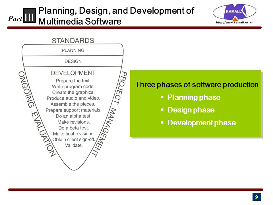 9 III Part Three phases of software production  Planning phase  Design phase  Development phase Three phases of software production  Planning phase  Design phase  Development phase Planning, Design, and Development of Multimedia Software