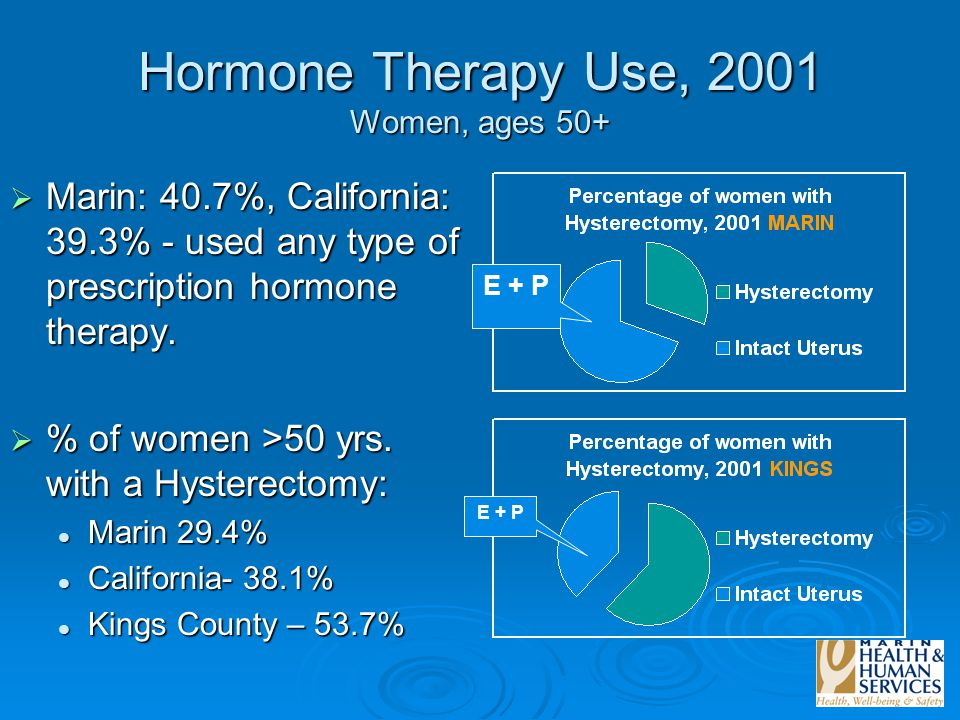 Hormone Therapy Use, 2001 Women, ages 50+  Marin: 40.7%, California: 39.3% - used any type of prescription hormone therapy.  % of women >50 yrs. wit
