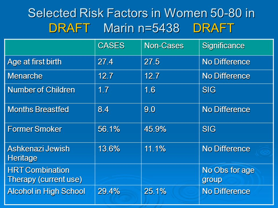 Selected Risk Factors in Women 50-80 in DRAFT Marin n=5438 DRAFT CASESNon-CasesSignificance Age at first birth 27.427.5 No Difference Menarche12.712.7
