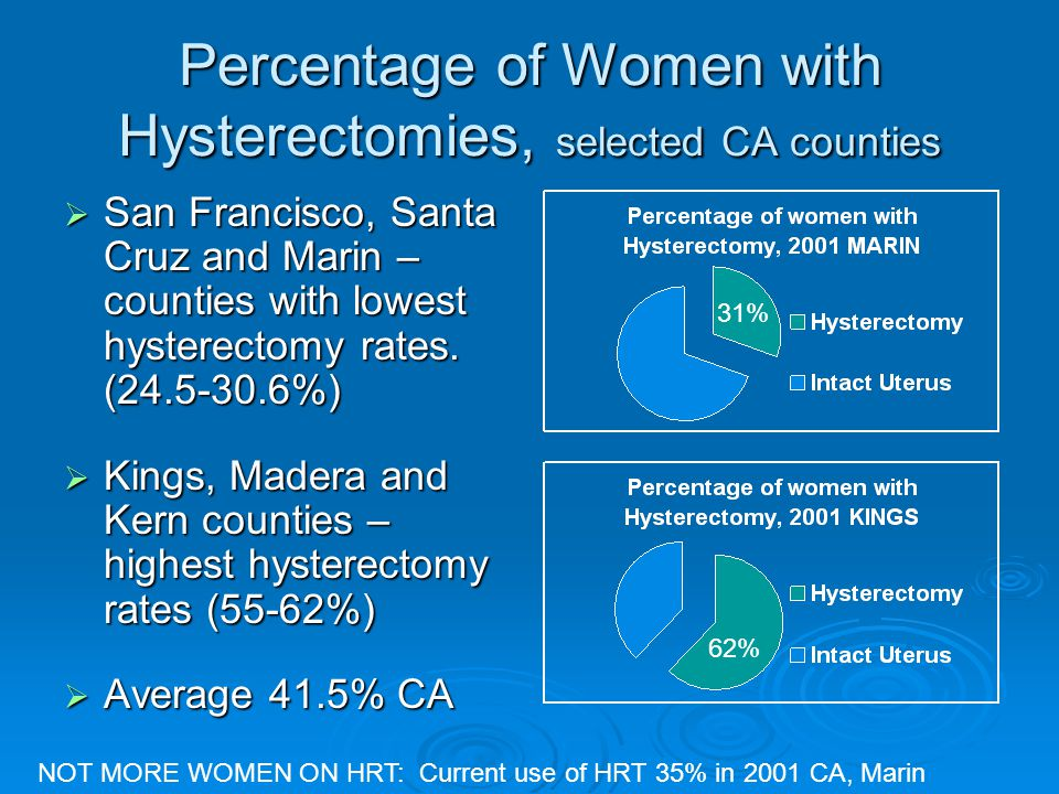 Percentage of Women with Hysterectomies, selected CA counties  San Francisco, Santa Cruz and Marin – counties with lowest hysterectomy rates. (24.5-3
