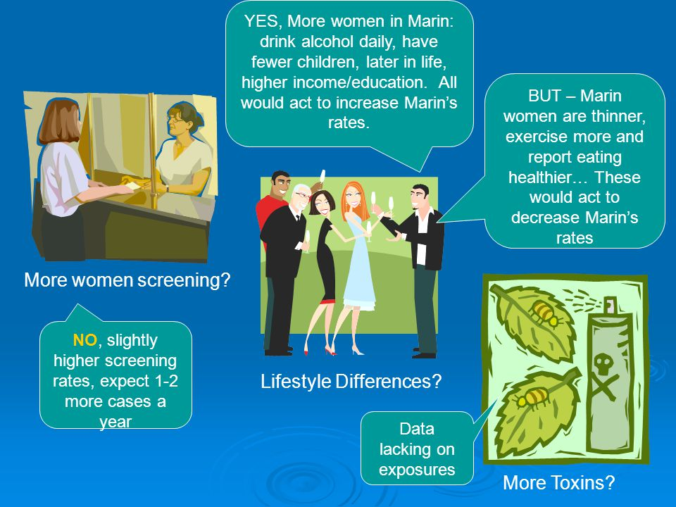 Why Marin? More women screening? Lifestyle Differences? More Toxins? NO, slightly higher screening rates, expect 1-2 more cases a year YES, More women