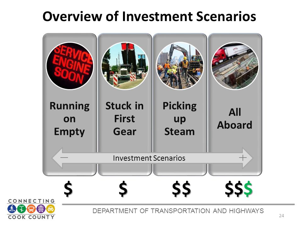 24 Overview of Investment Scenarios Running on Empty Stuck in First Gear Picking up Steam All Aboard Investment Scenarios $$$ $$$ $