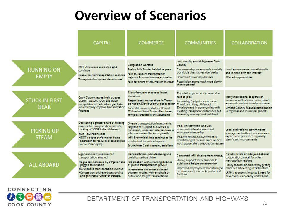 DEPARTMENT OF TRANSPORTATION AND HIGHWAYS 31 Overview of Scenarios