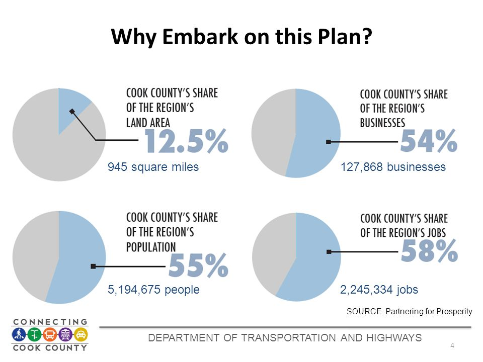 DEPARTMENT OF TRANSPORTATION AND HIGHWAYS SOURCE: Partnering for Prosperity Why Embark on this Plan? 4 945 square miles127,868 businesses 5,194,675 pe