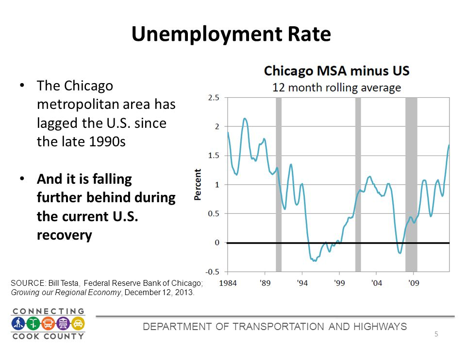DEPARTMENT OF TRANSPORTATION AND HIGHWAYS The Chicago metropolitan area has lagged the U.S. since the late 1990s And it is falling further behind duri