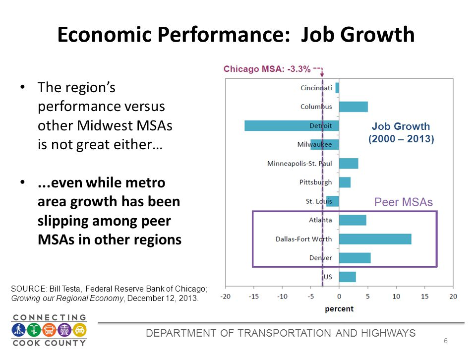 DEPARTMENT OF TRANSPORTATION AND HIGHWAYS Economic Performance: Job Growth 6 The region's performance versus other Midwest MSAs is not great either…..