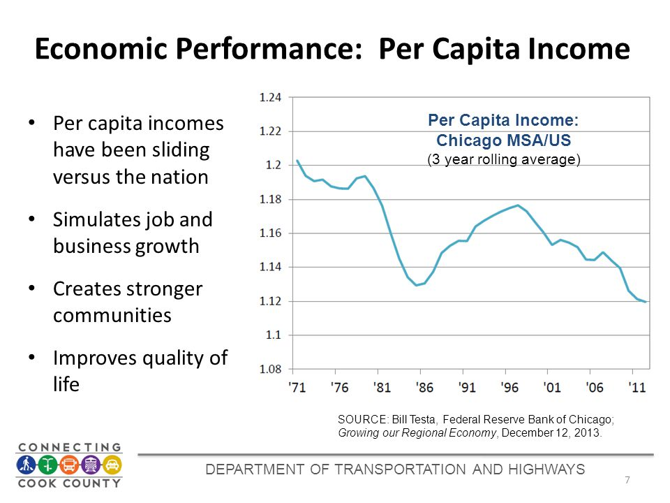 DEPARTMENT OF TRANSPORTATION AND HIGHWAYS Economic Performance: Per Capita Income 7 Per Capita Income: Chicago MSA/US (3 year rolling average) Per capita incomes have been sliding versus the nation Simulates job and business growth Creates stronger communities Improves quality of life SOURCE: Bill Testa, Federal Reserve Bank of Chicago; Growing our Regional Economy, December 12, 2013.