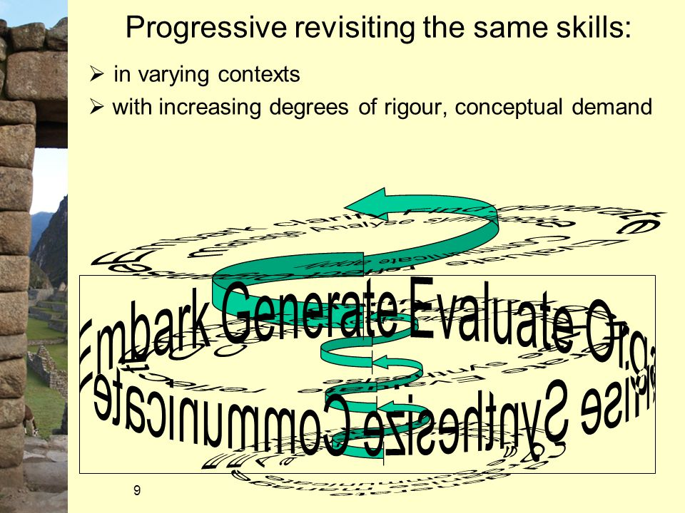 9  in varying contexts  with increasing degrees of rigour, conceptual demand Progressive revisiting the same skills: