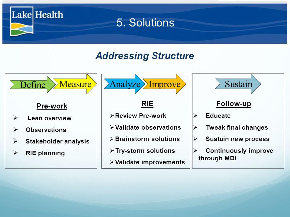 5. Solutions Addressing Structure Pre-work  Lean overview  Observations  Stakeholder analysis  RIE planning Define MeasureAnalyzeImproveSustain RI