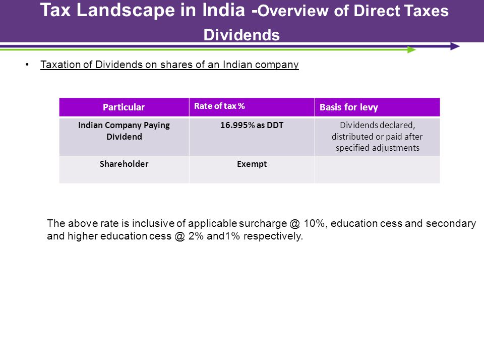 text here Taxation of Dividends on shares of an Indian company Particular Rate of tax % Basis for levy Indian Company Paying Dividend 16.995% as DDTDi