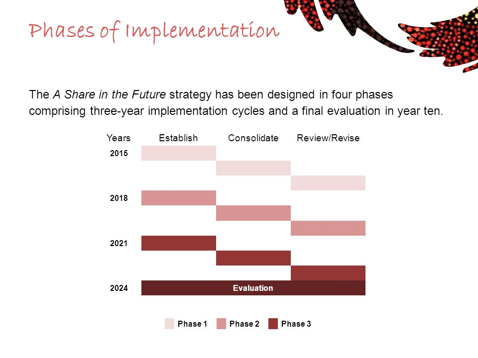Phases of Implementation The A Share in the Future strategy has been designed in four phases comprising three-year implementation cycles and a final e