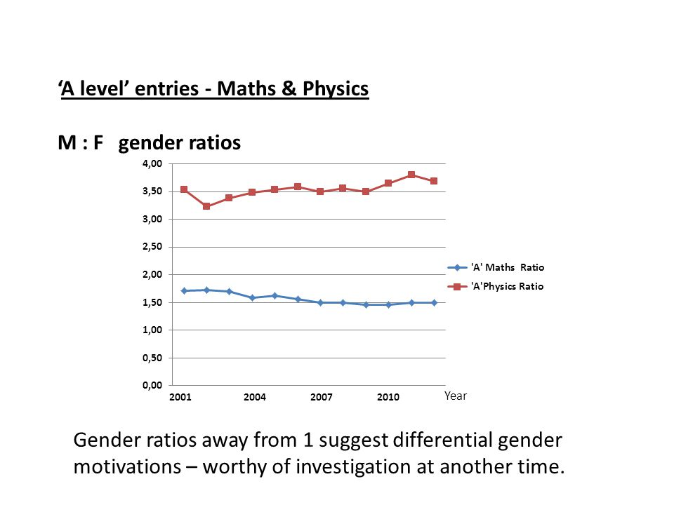 'A level' entries - Maths & Physics M : F gender ratios Year Gender ratios away from 1 suggest differential gender motivations – worthy of investigation at another time.