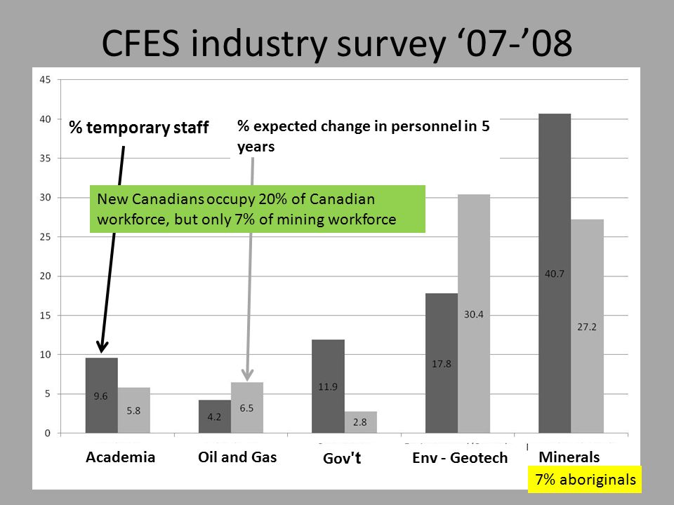 CFES industry survey '07-'08 % temporary staff % expected change in personnel in 5 years AcademiaOil and Gas Gov ʹ t Env - Geotech Minerals 7% aboriginals New Canadians occupy 20% of Canadian workforce, but only 7% of mining workforce