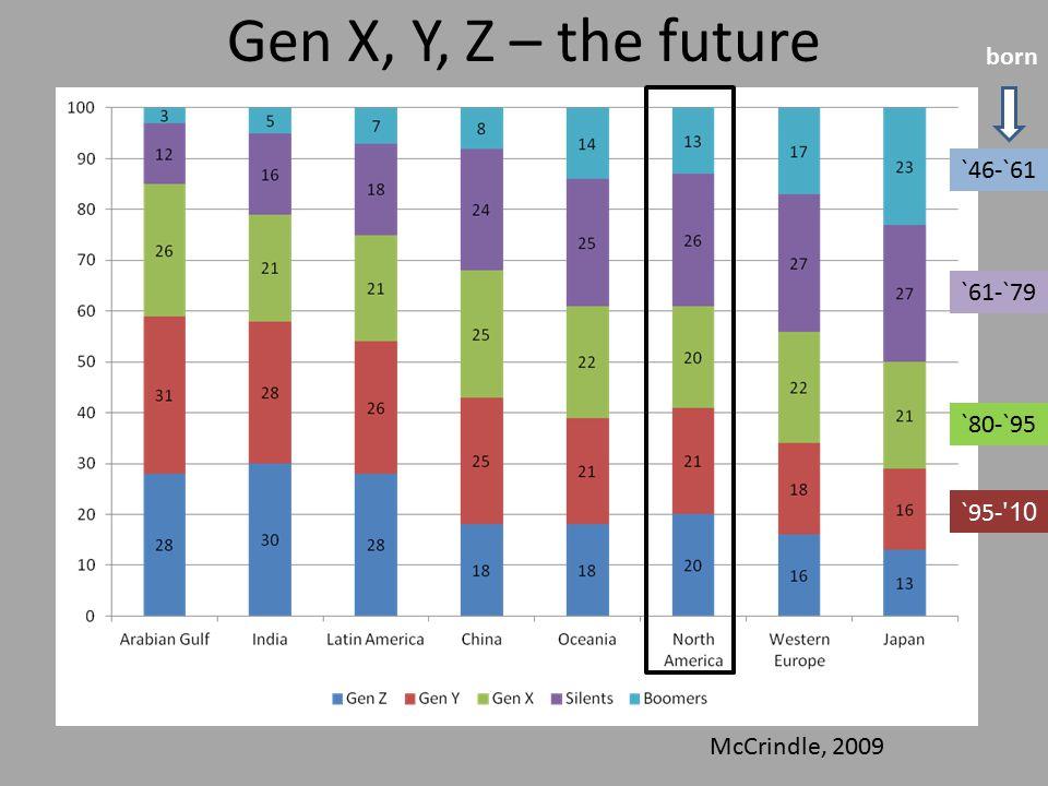 Gen X, Y, Z – the future McCrindle, 2009 `61-`79 `80-`95 `95- ʹ 10 `46-`61 born