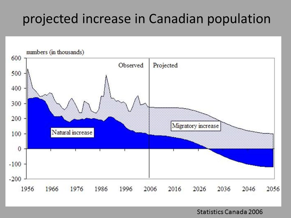 projected increase in Canadian population Statistics Canada 2006