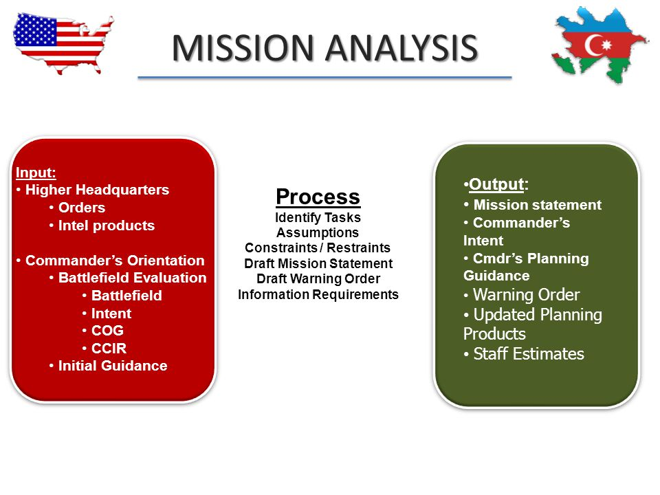 Output: Mission statement Commander's Intent Cmdr's Planning Guidance Warning Order Updated Planning Products Staff Estimates Process Identify Tasks A