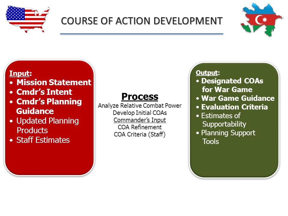 Output: Designated COAs for War Game War Game Guidance Evaluation Criteria Estimates of Supportability Planning Support Tools Process Analyze Relative