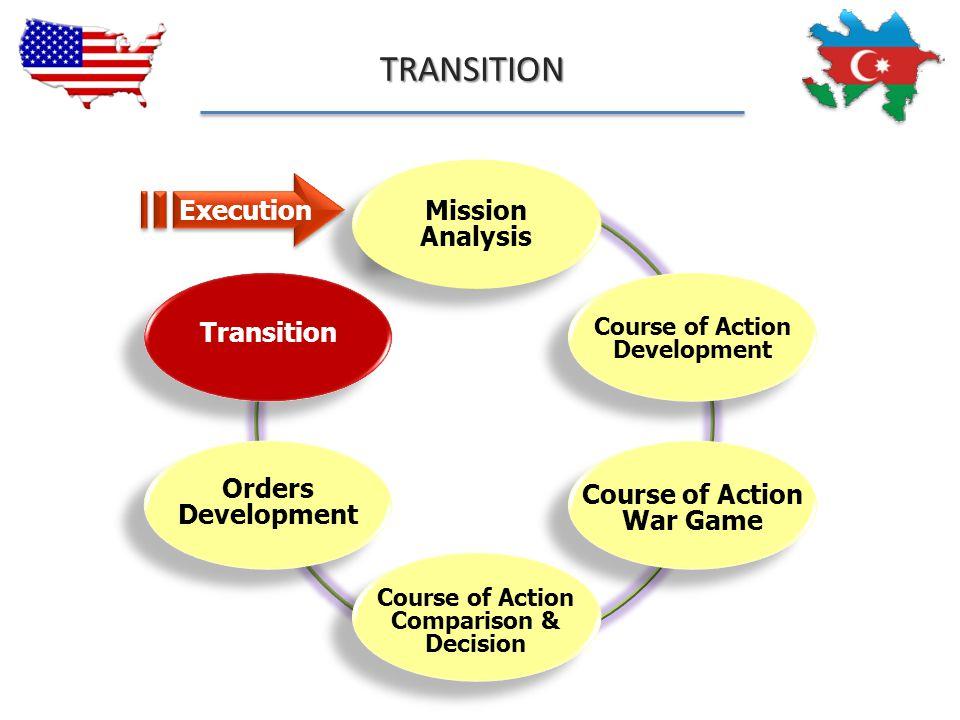 Course of Action Development Transition Course of Action War Game Orders Development Course of Action Comparison & Decision Mission Analysis Execution