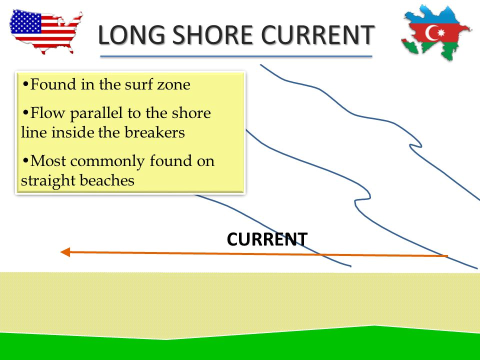LONG SHORE CURRENT Found in the surf zone Flow parallel to the shore line inside the breakers Most commonly found on straight beaches Found in the sur