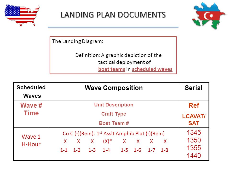 LANDING PLAN DOCUMENTS 87 The Landing Diagram: Definition: A graphic depiction of the tactical deployment of boat teams in scheduled waves Scheduled W