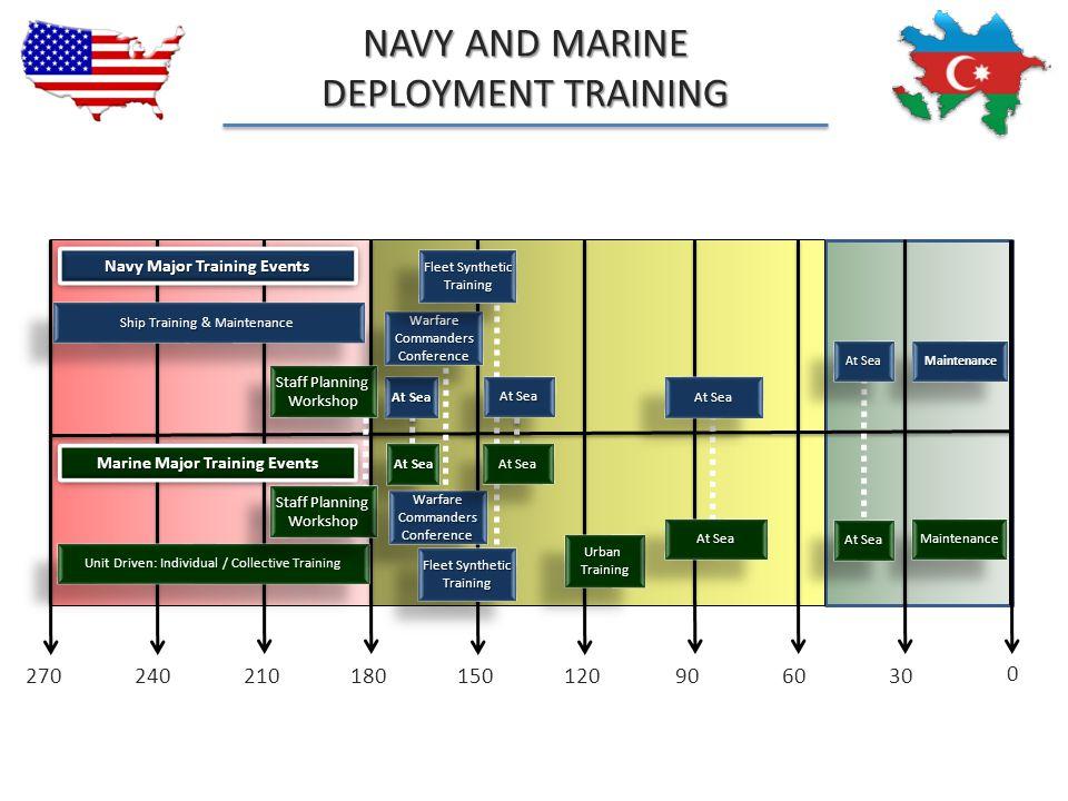 Navy Major Training Events 0 306090120150180210240270 UrbanTrainingUrbanTraining Unit Driven: Individual / Collective Training MaintenanceMaintenance