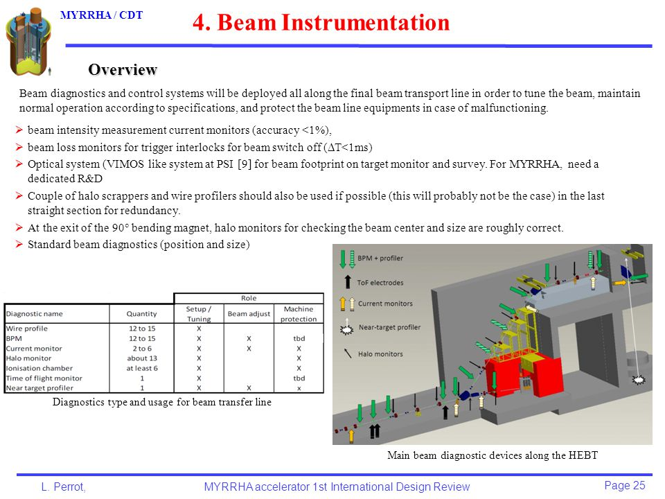 Page 25 L. Perrot,MYRRHA accelerator 1st International Design Review MYRRHA / CDT Overview 4.