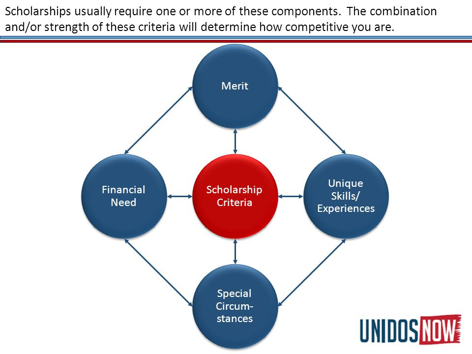Scholarship Criteria Merit Unique Skills/ Experiences Special Circum- stances Financial Need Scholarships usually require one or more of these components.