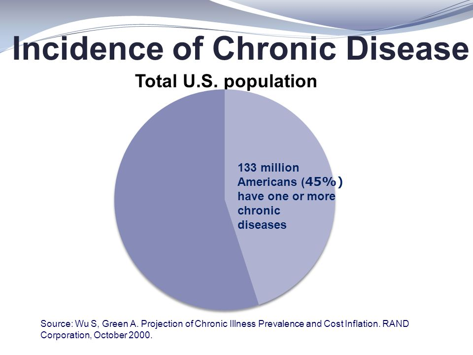 Incidence of Chronic Disease Total U.S. population Source: Wu S, Green A. Projection of Chronic Illness Prevalence and Cost Inflation. RAND Corporatio